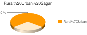 Sagar census population
